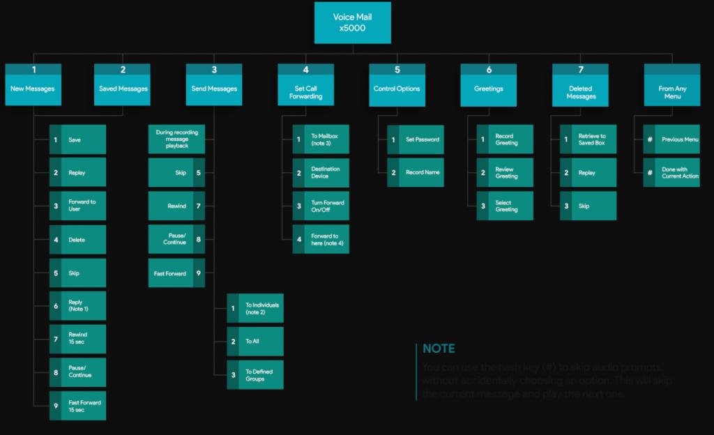 voicemail menu prompts